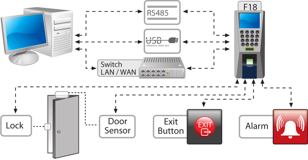 Zk Access Control on