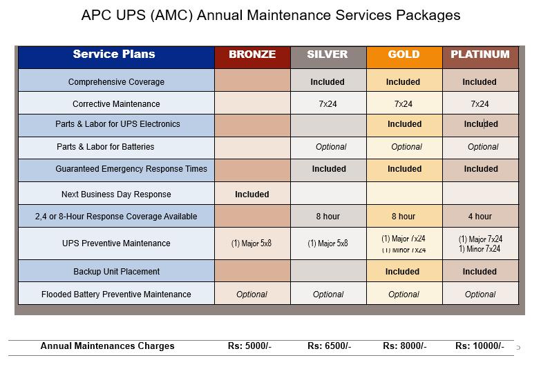 APC UPS Services Center  Repair / Maintenance services