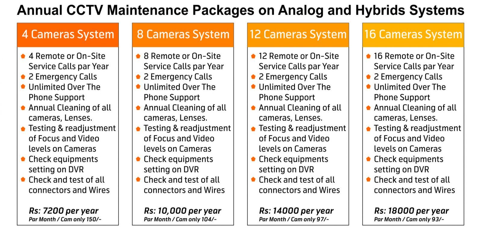 cctv annual maintenance services contract packages